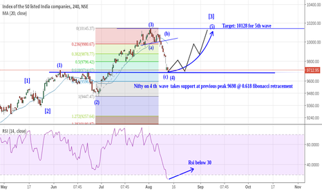NIFTY: Nifty Analysis and Target