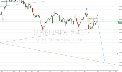 GBPUSD: GBPUSD is approaching the end of correction,very big move is due