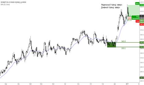 ROSN: Покупка акций Роснефти Daily