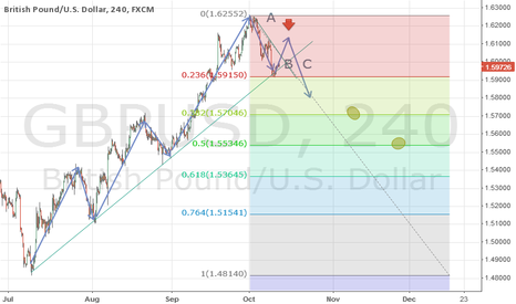 GBPUSD: GBP/USD long-term