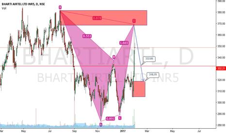 BHARTIARTL: Bhart Airtel making way down After sharp Up Move
