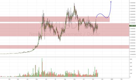 XEMUSD: XEM/USD Daily Update (17/11/17)