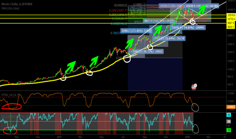 """BTCUSD: """"BTC-USD"""" toched 144 m.a, ready to ATH?"""