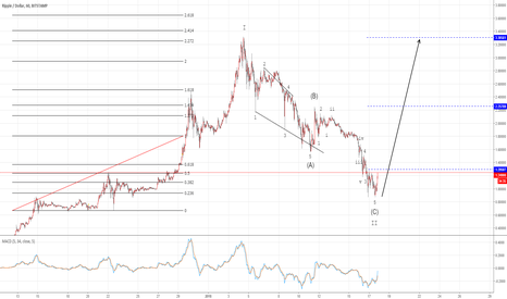 XRPUSD: Ripple Wave 1/A and 2/B, Load Up and Happy Camping
