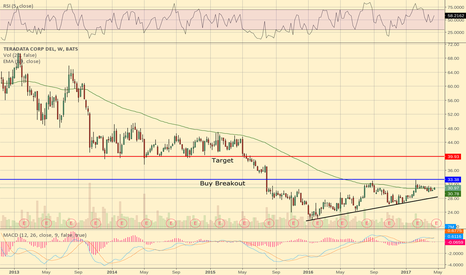 TDC: Higher Highs , Lower Lows