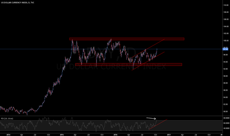 DXY: Dollar is the king ... but now is busy ...