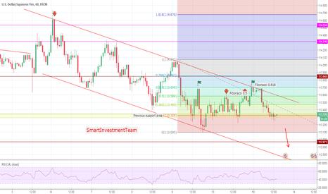USDJPY: USD/JPY  resistance, support and Fibonacci