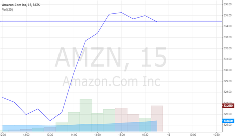 AMZN: Effects of the Fire smartphone announcement on AMZN