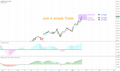 GOOGL: Simple thought and trade for GOOGL