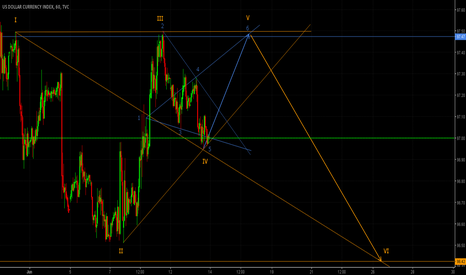 DXY: USD Index/DXY bearish project H4