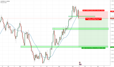 AUDNZD: AUDNZD Daily Entry