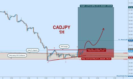 CADJPY: Bullish CADJPY:  EW Triangle + Daily Support Confluence