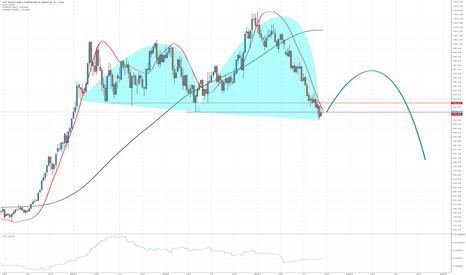 DXY: Volatilidade à vista!