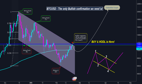 BTCUSD: BTCUSD | THE NEXT BIG BULLISH WAVE - IN ACTION!