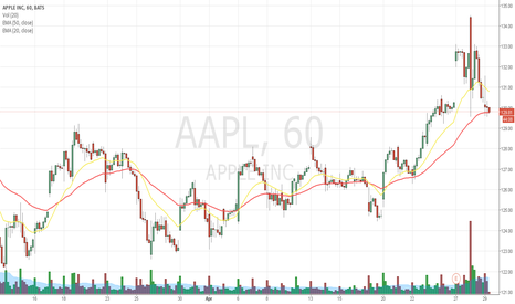 AAPL: Touched 50EMA on the hourly