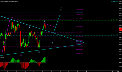 GBPUSD: GBPUSD Breaking Structure and waiting for that flag