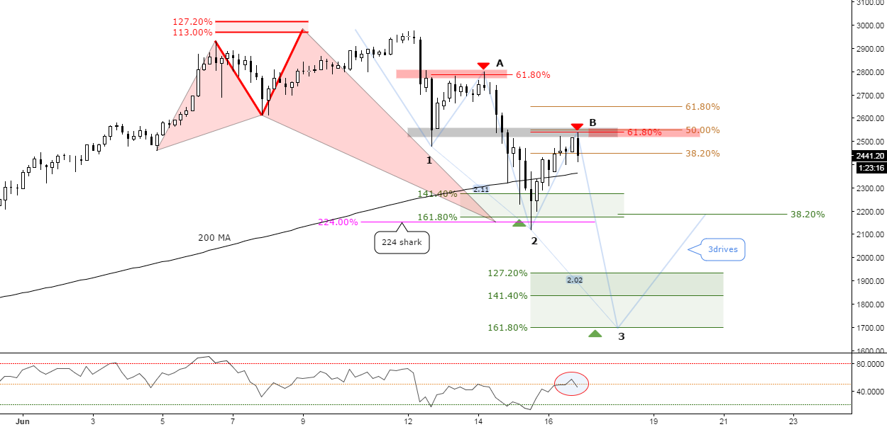 (4h) Addicted at 618 // Eventual 3Drives Pattern