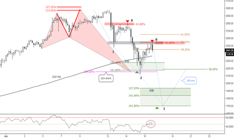 BTCUSD: (4h) Addicted at 618 // Eventual 3Drives Pattern