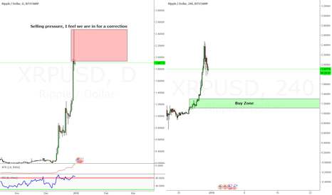 XRPUSD: Ripple, I am expecting a correction