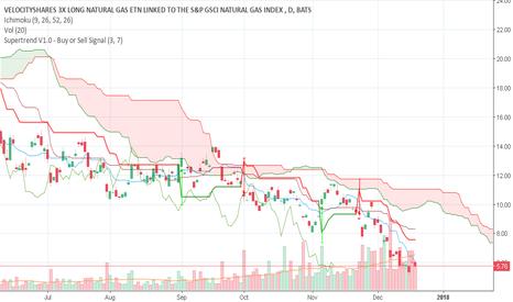 Ugaz Stock Quote Alluring Ugaz Stock Price And Chart  Tradingview