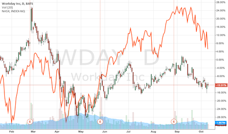 WDAY: WDAY going down at half speed of Nasdaq