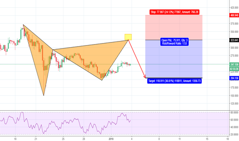 LTCUSD: Awkward Bearish Ballerina Gartley OPP