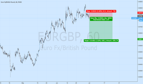 EURGBP: eurgbp the new strategy