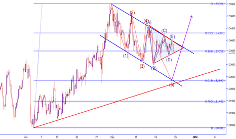 GBPUSD: Triangle with 5th wave projection to 61.8 GBPUSD