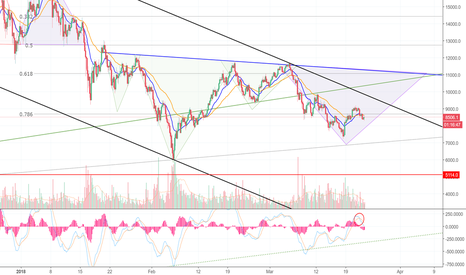 BTCUSD: Bitcoin Loses Three Key Support Levels in 24 Hours (BTC)