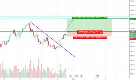 BTCUSD: BTC/USD Ausbruch aus Trendkanal
