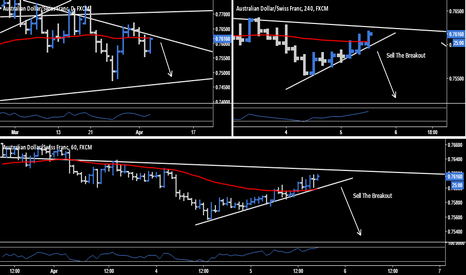 AUDCHF: AUD.CHF - Sell The Breakout