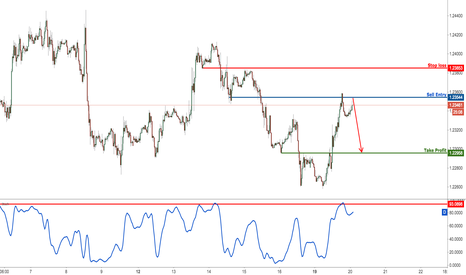 EURUSD: EURUSD Right On Resistance, Time To Sell