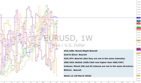 EURUSD: Weekly Momentum In Major Pairs (Week 12/18)
