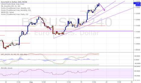 EURUSD: EURUSD end of week trade Short to Trend line, possibly beyond