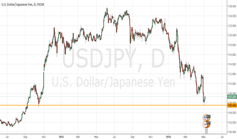 USDJPY: Buying USDJPY for a new high in the pair.. stop loss at 104.5