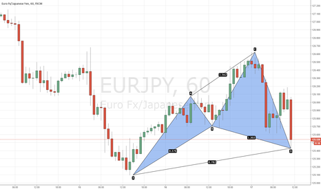 EURJPY: CYPHER SPOTTED AT 125.43