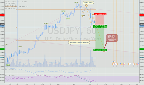 USDJPY: Short USDJPY on Elliott ABCDE formation meets Andrew's fork