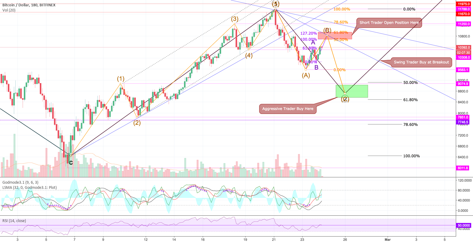 Short and Reload.. This is Last Chance Before Moon