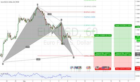 EURUSD: EURUSD Potential Bullish Bat Pattern