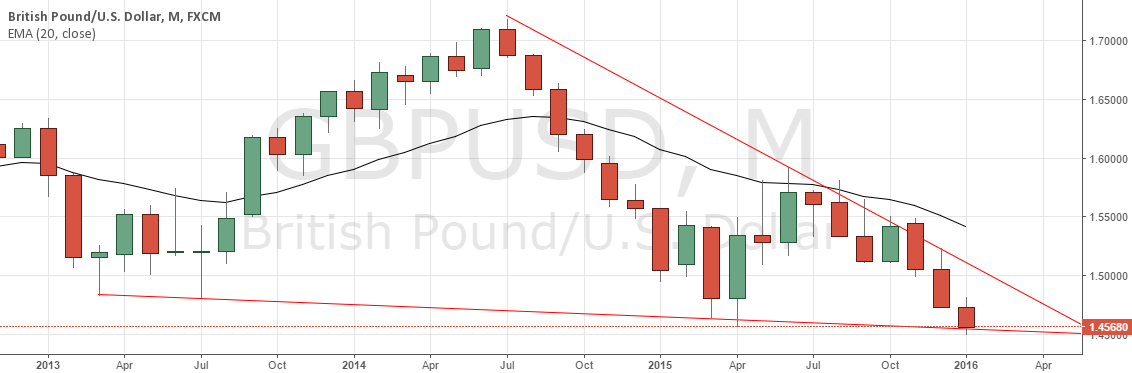 GBP/USD Long as per Monthly Trendlines.