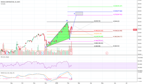 NVDA: Nvidia, cypher pattern? Need for conformation.