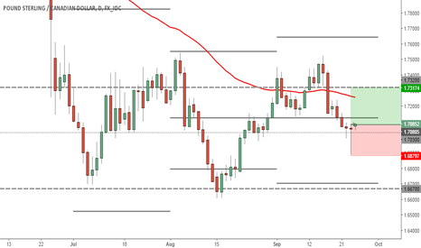 GBPCAD: Pound-Cad Long