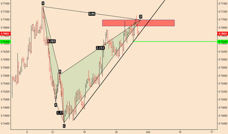 AUDUSD: AUDUSD; Bearish Plunge Expected