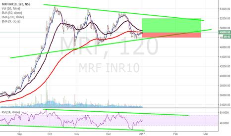 MRF:  MRF TYRES - LONG