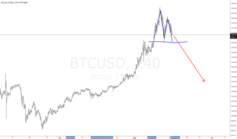 BTCUSD: #Bitcoin Short Topping pattern.