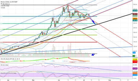 BTCUSD: No volume to hold. We are going down!