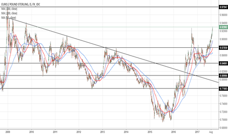 EURGBP: EURGBP: Is Parity Inevitable
