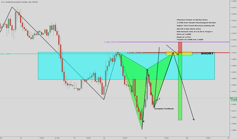 USDCAD: Potential Gartley on the USDCAD