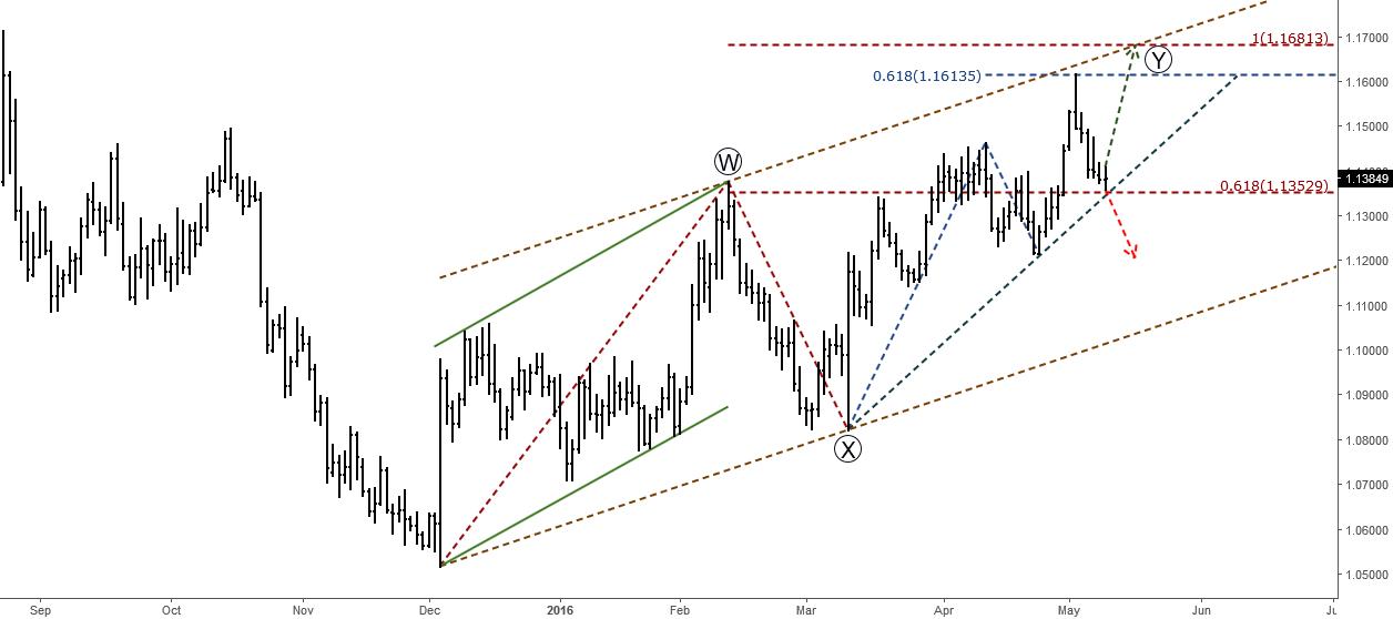 EURUSD: Make or Break (Elliott Wave Analysis)