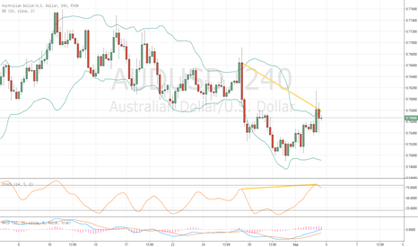 AUDUSD: AUD USD Hidden Bearish Divergence